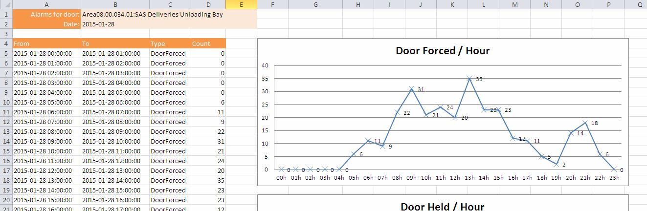 CC9K-Door-Hourly-Alarm-Report-02