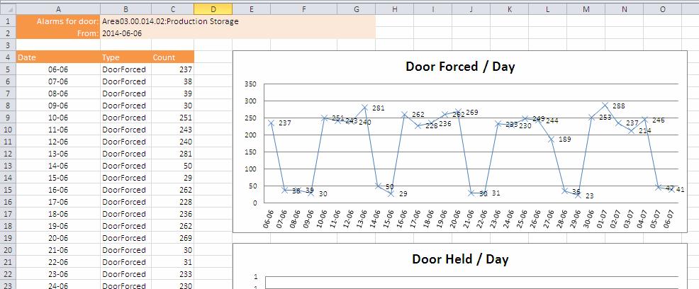 CC9K-Door-Hourly-Alarm-Report