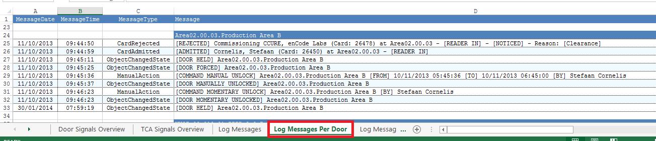 CC9K-Log-Messages-Per-Door