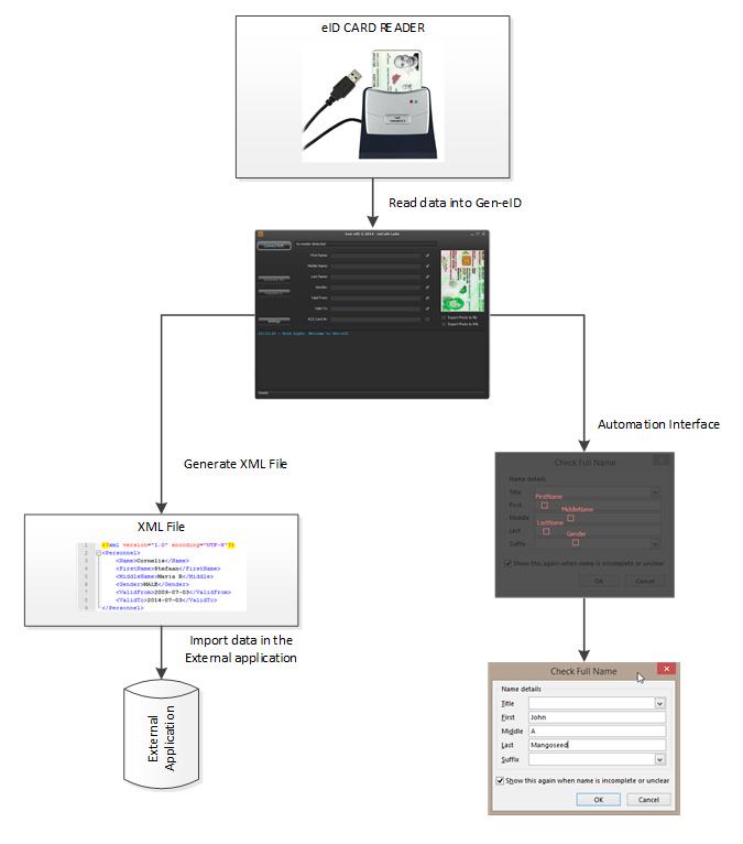Gen-eID Data Flow electronische id belgie eid